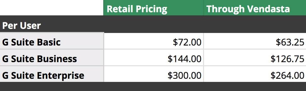 vendasta pricing review